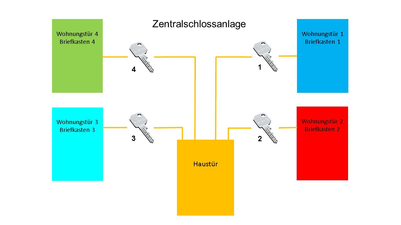 Zentralschloss