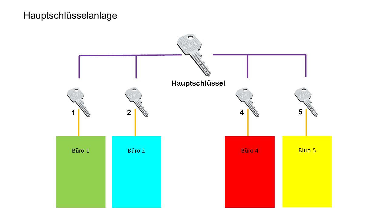 Hauptschl-ssel2